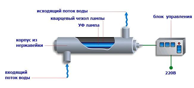 Ультрафиолетовый обеззараживатель воды