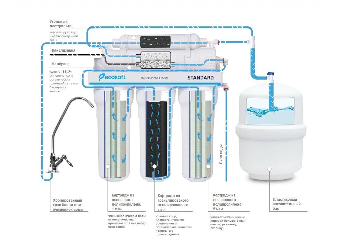 Фильтр для воды с обратным насосом